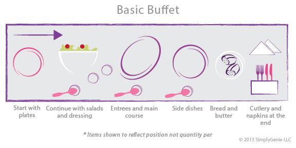 How to Set a Buffet Part 1: Focusing on the Flow
